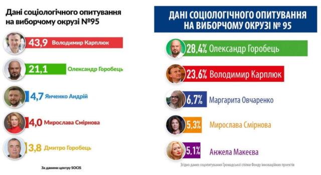 Борьба социологов за 95 округ